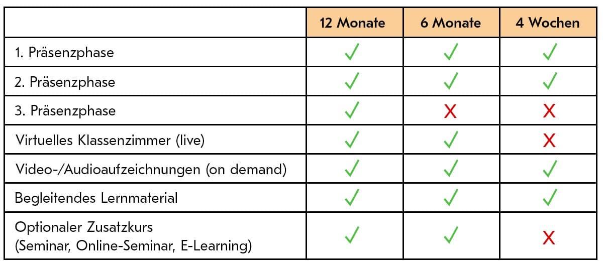 Die Programme im Vergleich